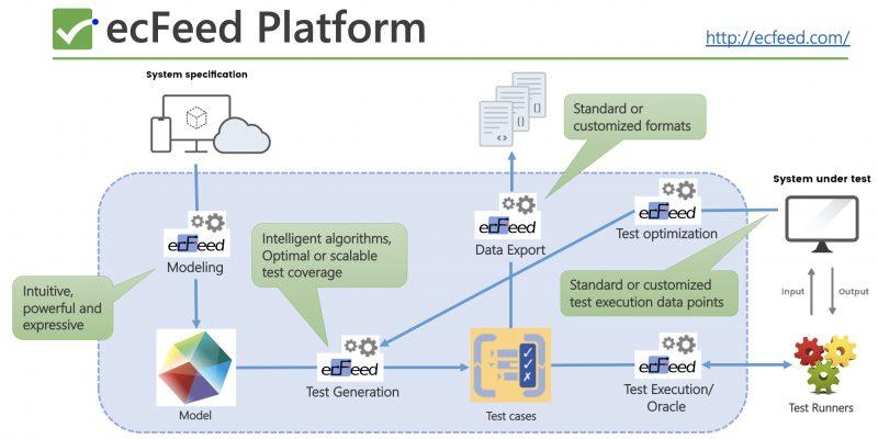 ecFeed-platform